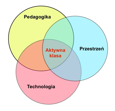"fot. Edunews.pl na podstawie ""Active learning spaces. Insights, applications & solutions"", Steelcase"