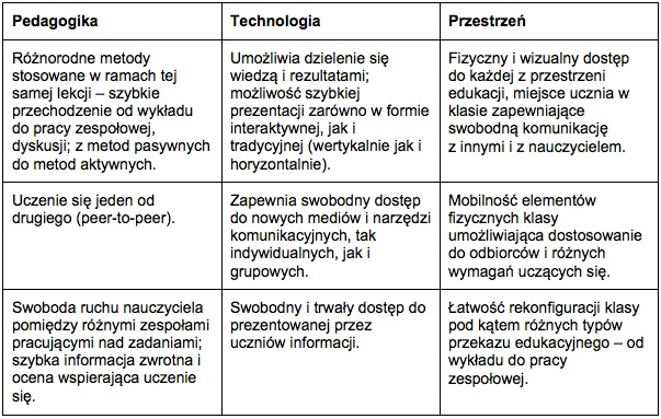 "Tabela: Edunews.pl na podstawie ""Active learning spaces. Insights, applications & solutions"", Steelcase"